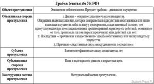 Ст 161 и ст 162 ук рф